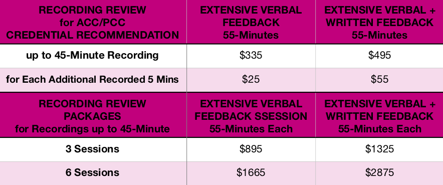 Recording Review Rates Table